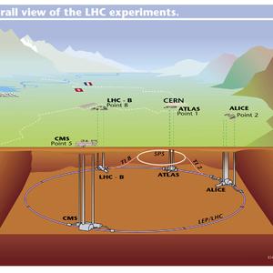 De LHC deeltjesversneller overview (illustratie CERN)