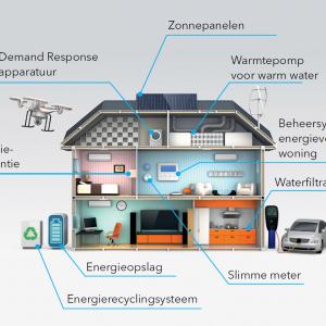 Het gebouw is energieleverancier en knooppunt