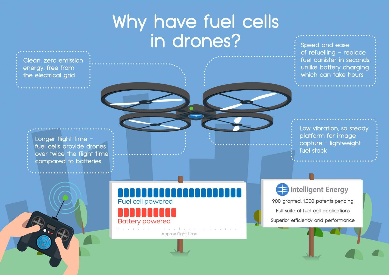 Drone Vliegt Langer Dankzij Brandstofcel De Ingenieur