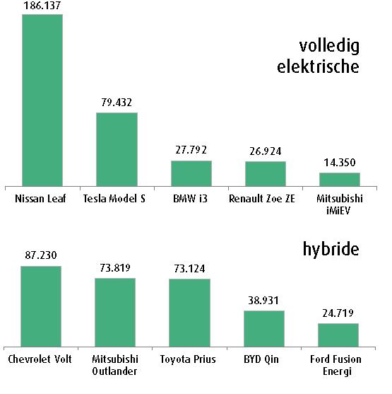 Elektrische Auto Gaat Markt Veroveren De Ingenieur