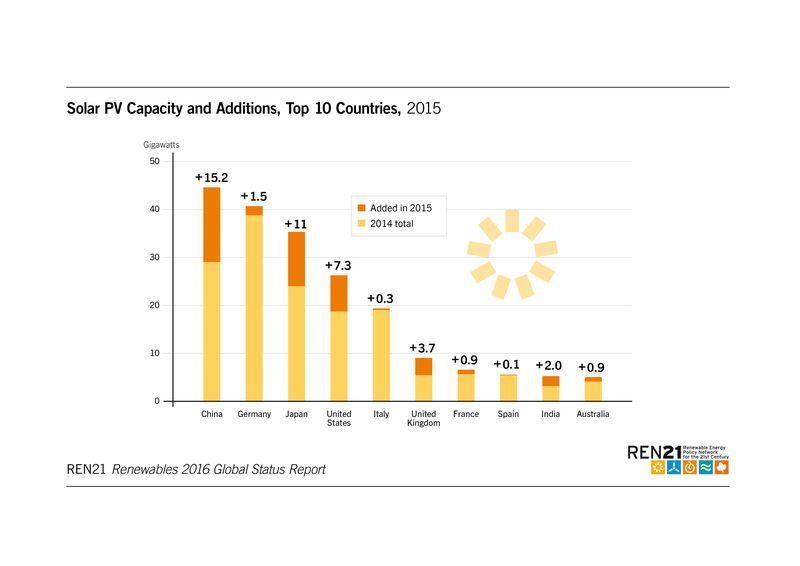 Windenergie in Europa