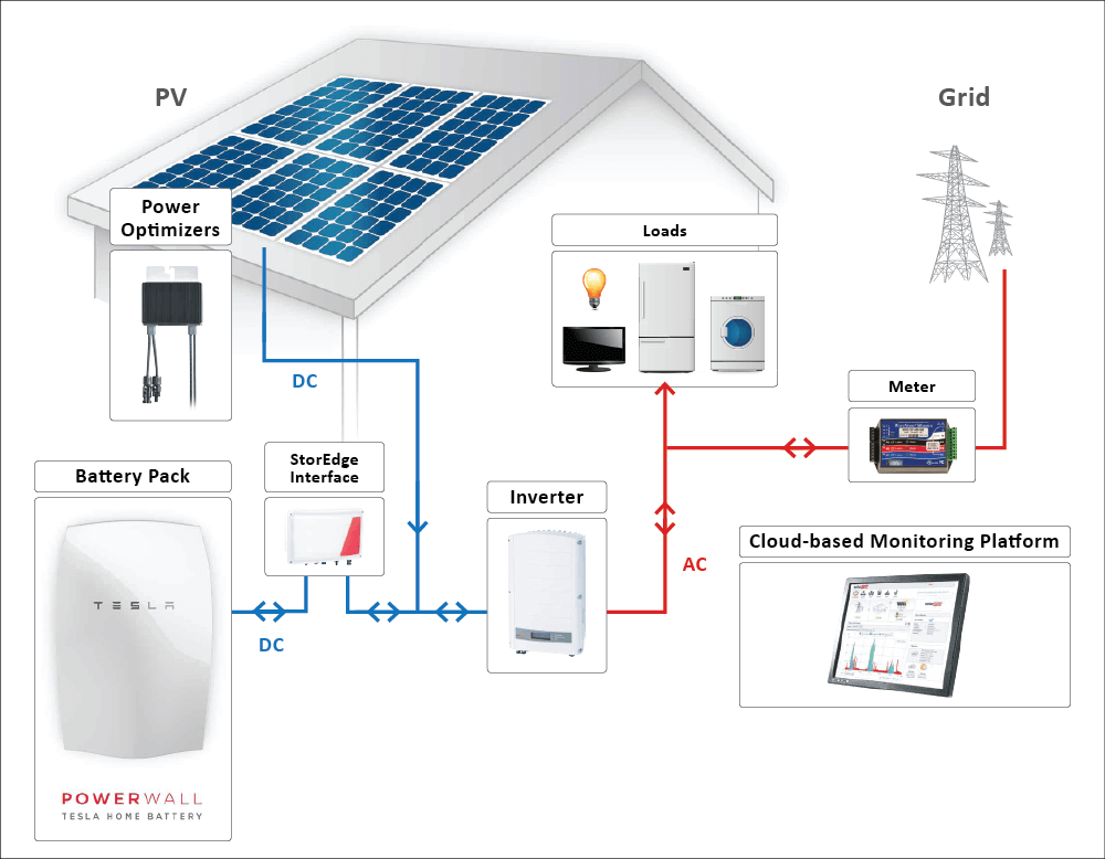 Thuisaccu Bij Zonnepaneel Kost Energie